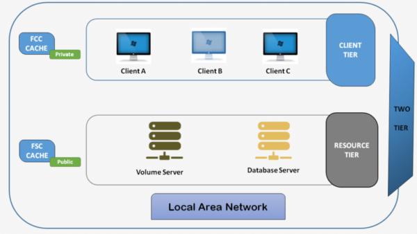 2 tier diagram of Teamcenter Architecture