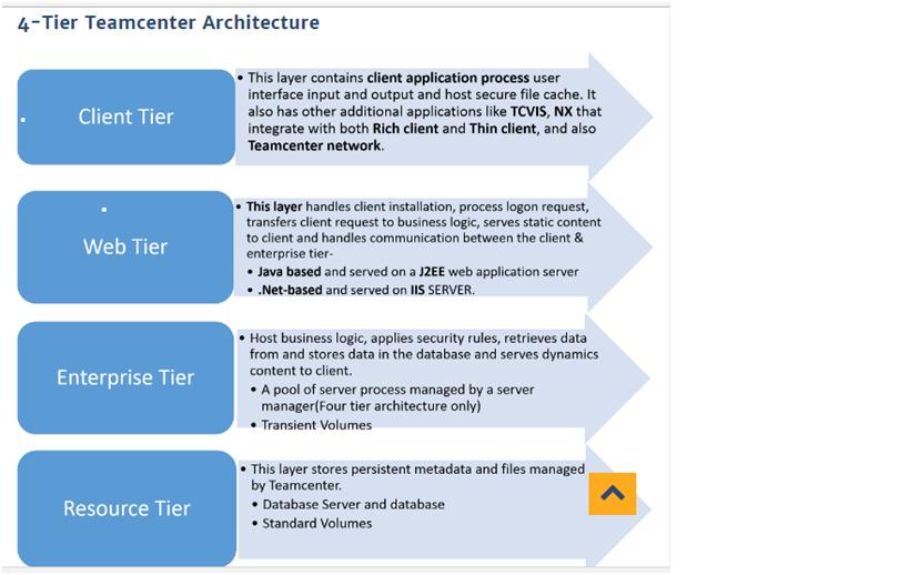 Teamcenter Architecture Diagram 2 Tier  U0026 4 Tier Explained
