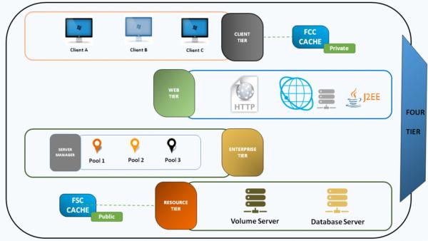 4 tier diagram of Teamcenter Architecture