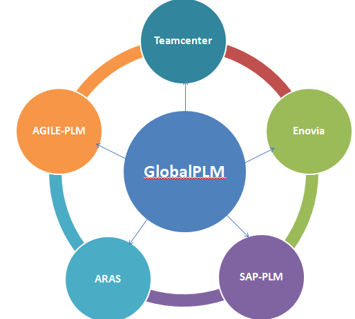 Global PLM: Get Knowledge Of All PLM Tools